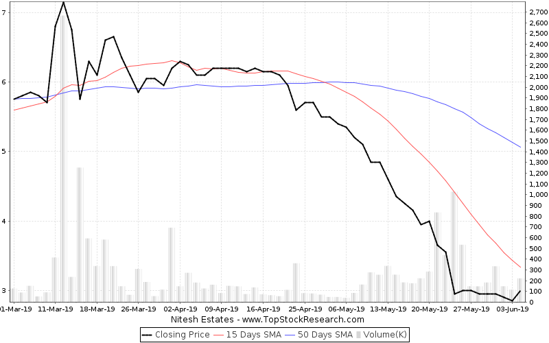 ThreeMonths Chart for Nitesh Estates
