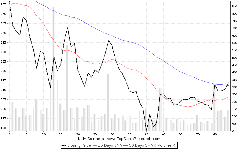 ThreeMonths Chart for Nitin Spinners