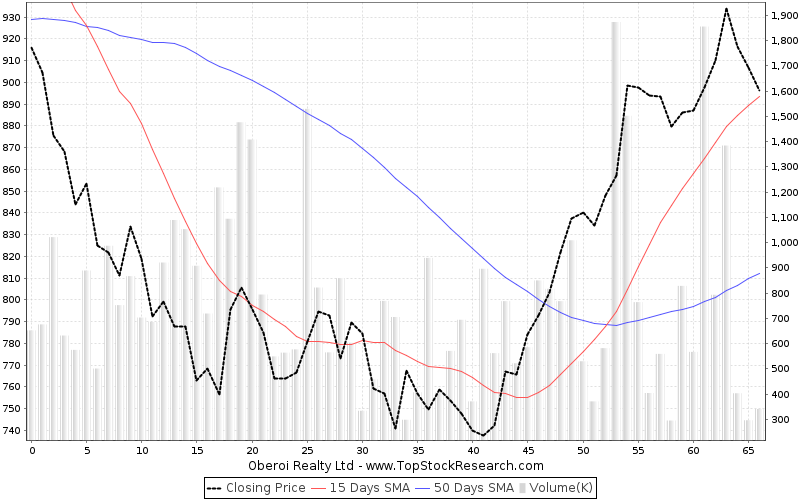 ThreeMonths Chart for Oberoi Realty Ltd