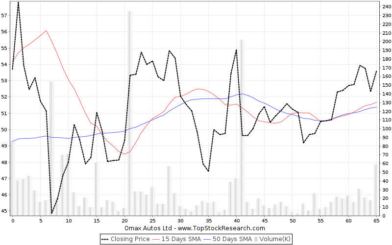 ThreeMonths Chart for Omax Autos Ltd