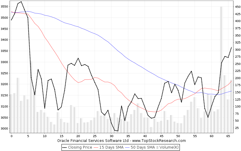 ThreeMonths Chart for Oracle Financial Services Software Ltd