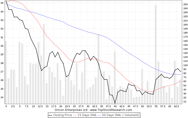 ThreeMonths Chart for Oricon Enterprises Ltd