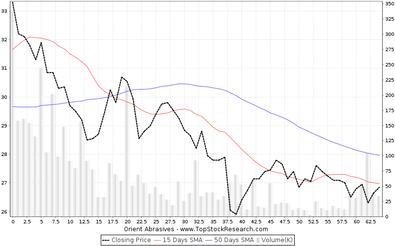 ThreeMonths Chart for Orient Abrasives