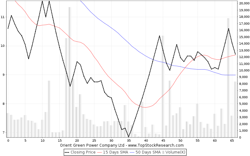 ThreeMonths Chart for Orient Green Power Company Ltd