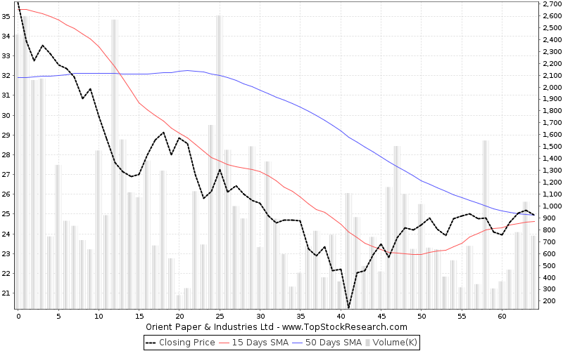 ThreeMonths Chart for Orient Paper Industries Ltd