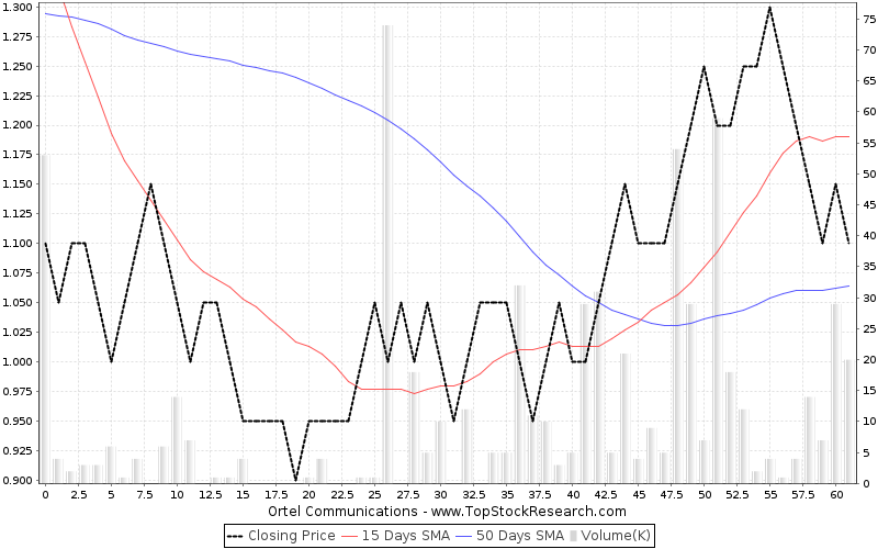 ThreeMonths Chart for Ortel Communications