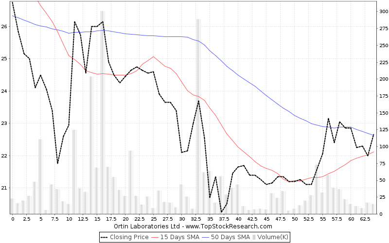 ThreeMonths Chart for Ortin Laboratories Ltd