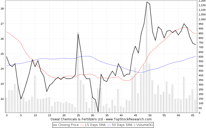 ThreeMonths Chart for Oswal Chemicals Fertilizers Ltd