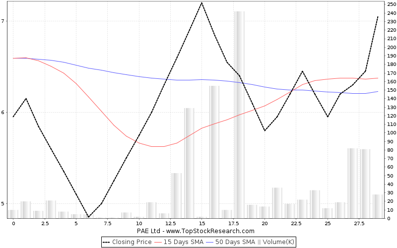 ThreeMonths Chart for PAE Ltd
