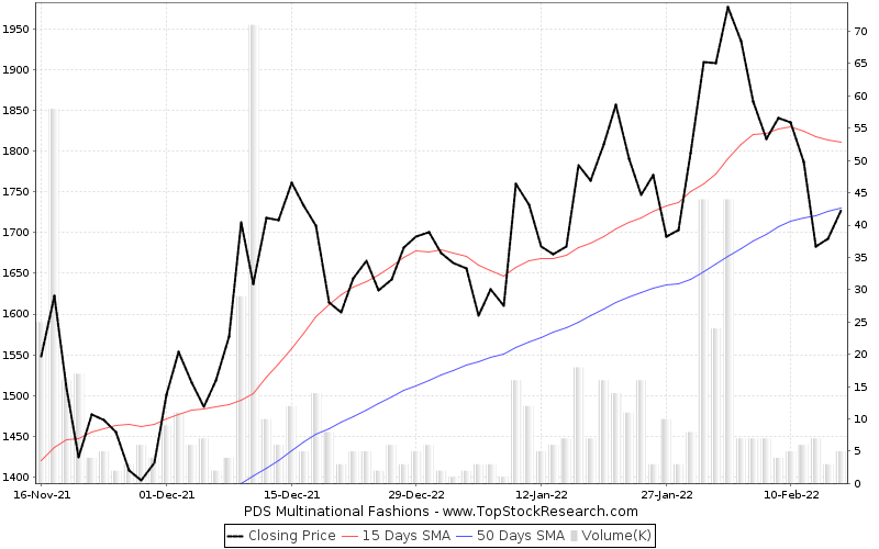ThreeMonths Chart for PDS Multinational Fashions