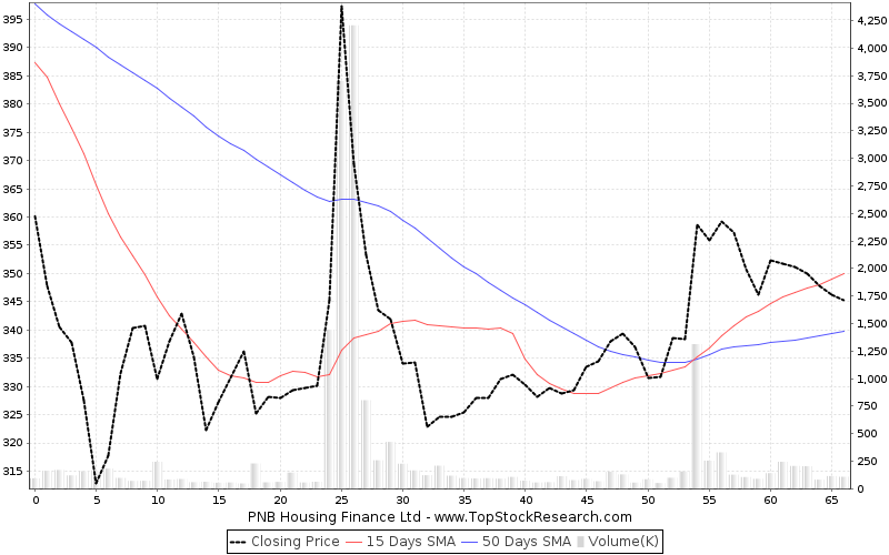 ThreeMonths Chart for PNB Housing Finance Ltd