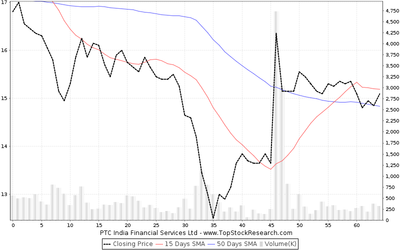 ThreeMonths Chart for PTC India Financial Services Ltd