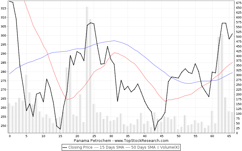 ThreeMonths Chart for Panama Petrochem