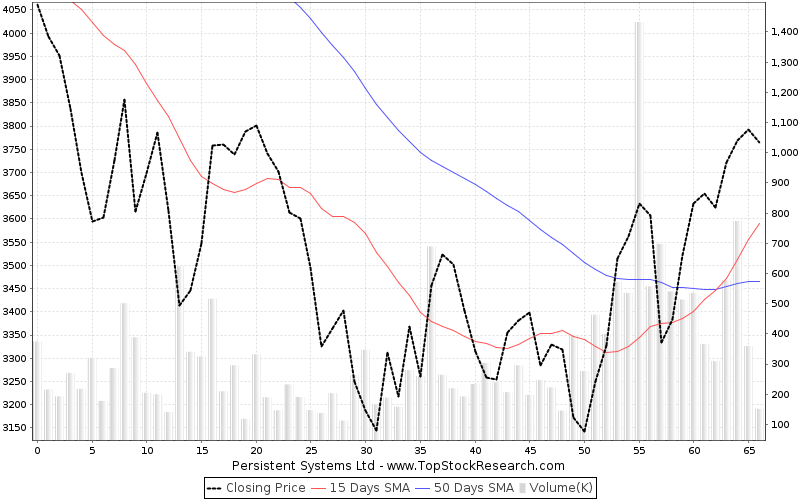ThreeMonths Chart for Persistent Systems Ltd