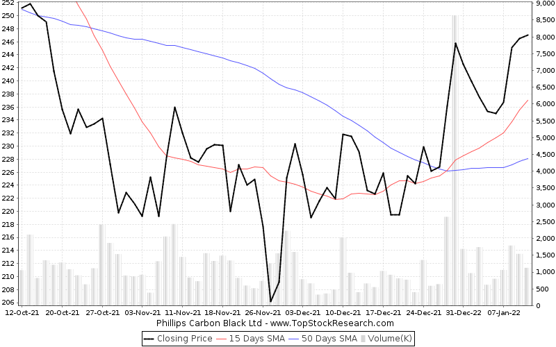 ThreeMonths Chart for Phillips Carbon Black Ltd