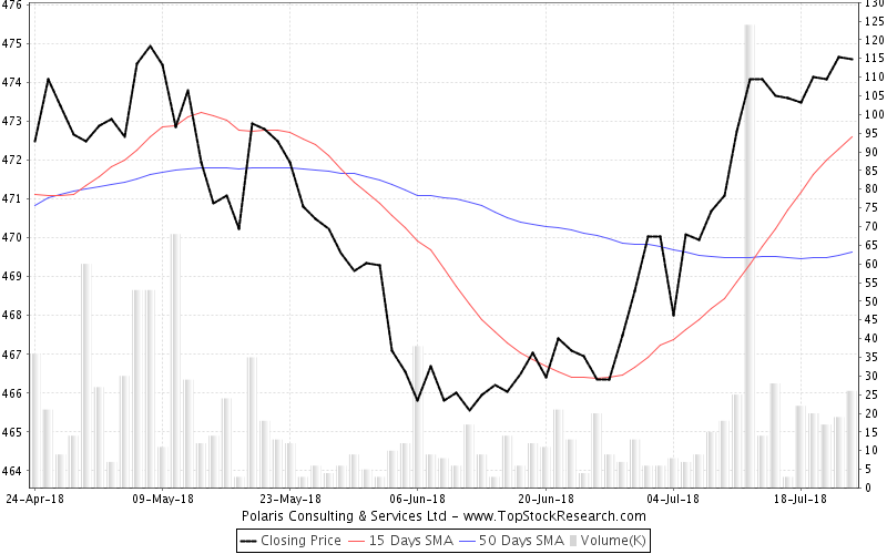 ThreeMonths Chart for Polaris Consulting Services Ltd