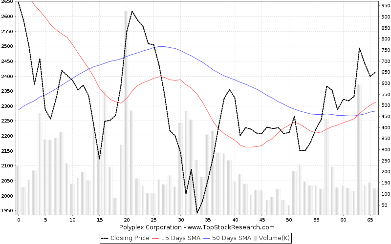 ThreeMonths Chart for Polyplex Corporation