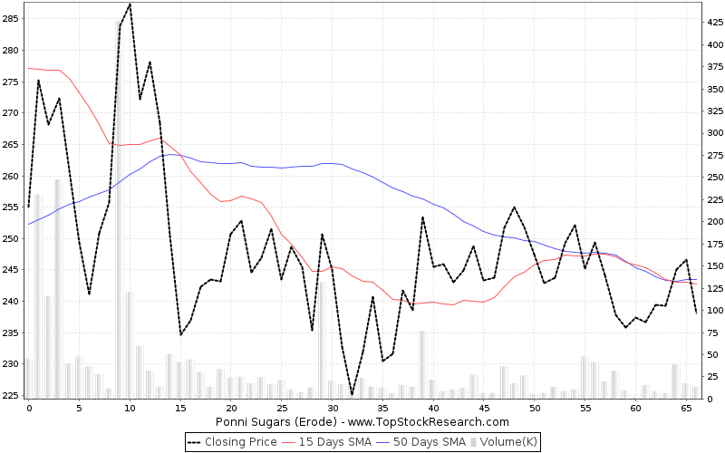ThreeMonths Chart for Ponni Sugars (Erode)