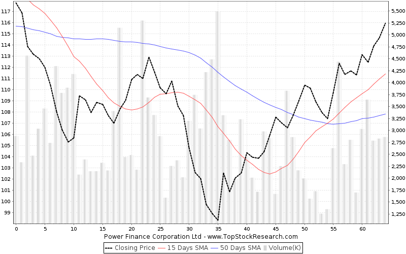 ThreeMonths Chart for Power Finance Corporation Ltd