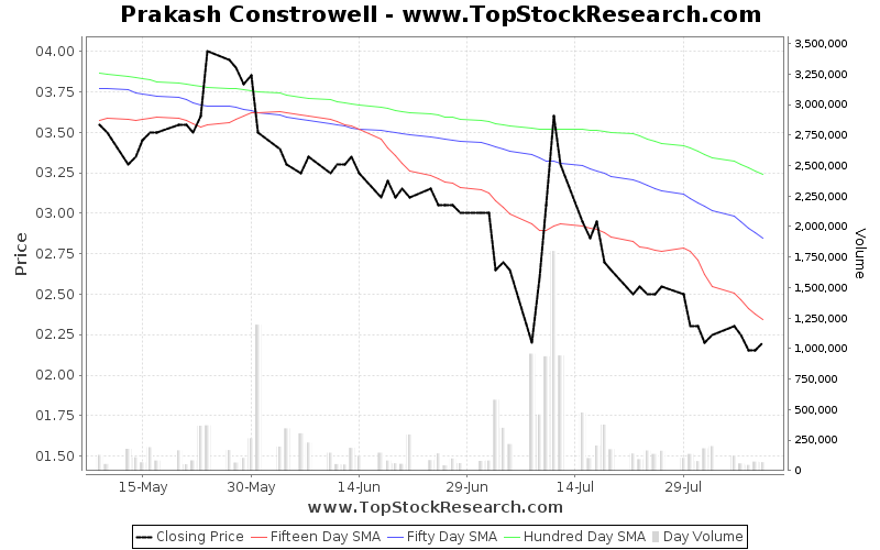 ThreeMonths Chart for Prakash Constrowell
