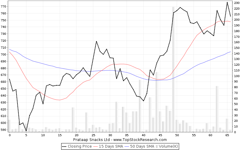 ThreeMonths Chart for Prataap Snacks Ltd