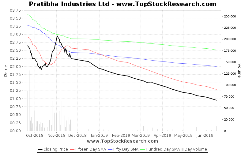 ThreeMonths Chart for Pratibha Industries Ltd