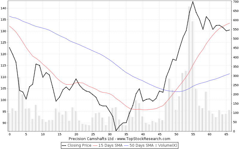 ThreeMonths Chart for Precision Camshafts Ltd