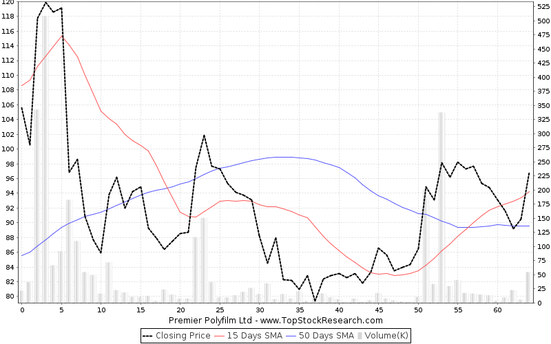 ThreeMonths Chart for Premier Polyfilm Ltd