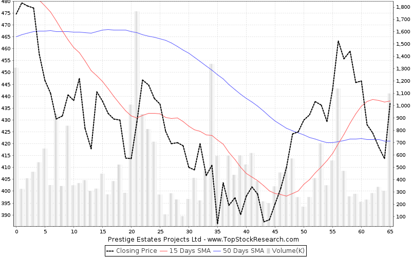 ThreeMonths Chart for Prestige Estates Projects Ltd