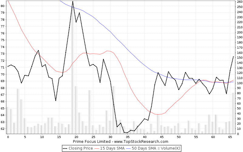 ThreeMonths Chart for Prime Focus Limited