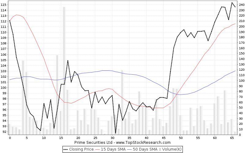 ThreeMonths Chart for Prime Securities Ltd