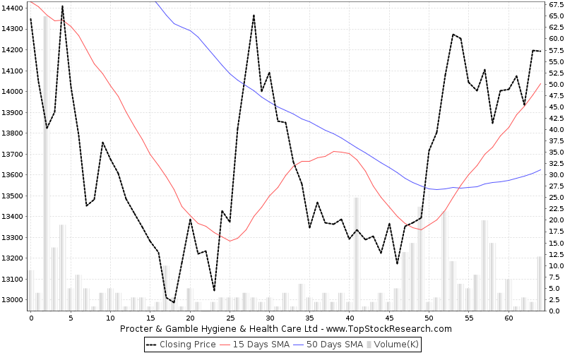 ThreeMonths Chart for Procter Gamble Hygiene Health Care Ltd