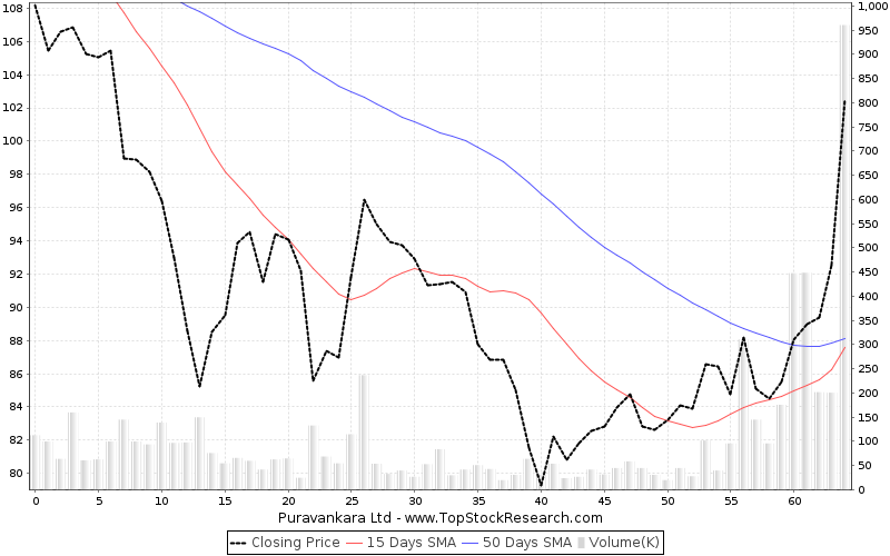ThreeMonths Chart for Puravankara Ltd