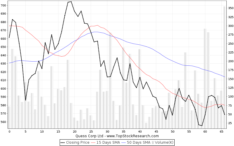 ThreeMonths Chart for Quess Corp Ltd