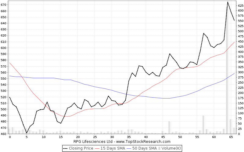 ThreeMonths Chart for RPG Lifesciences Ltd
