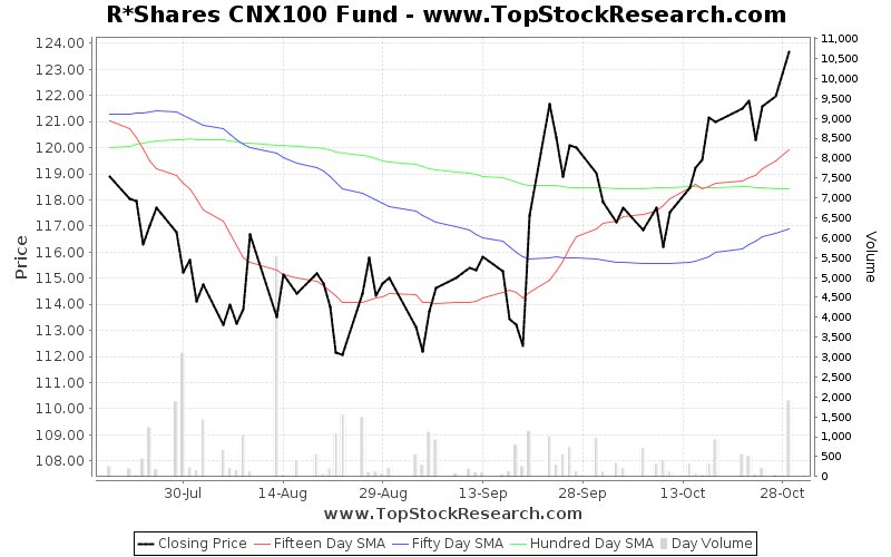 ThreeMonths Chart for R Shares CNX100 Fund