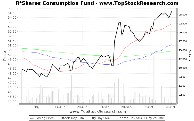 ThreeMonths Chart for R Shares Consumption Fund