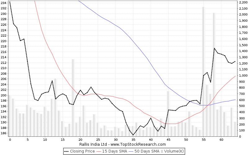 ThreeMonths Chart for Rallis India Ltd
