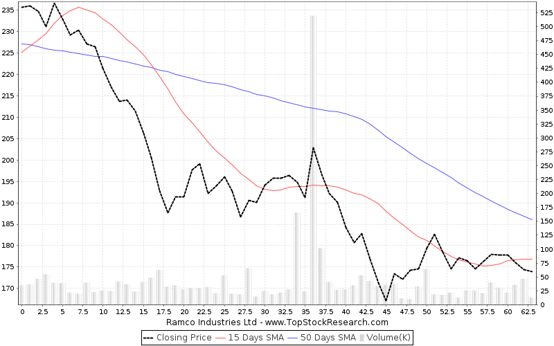 ThreeMonths Chart for Ramco Industries Ltd