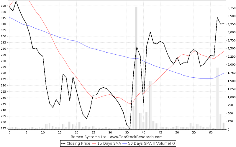 ThreeMonths Chart for Ramco Systems Ltd