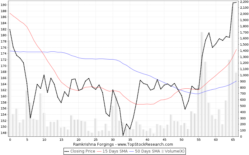 ThreeMonths Chart for Ramkrishna Forgings