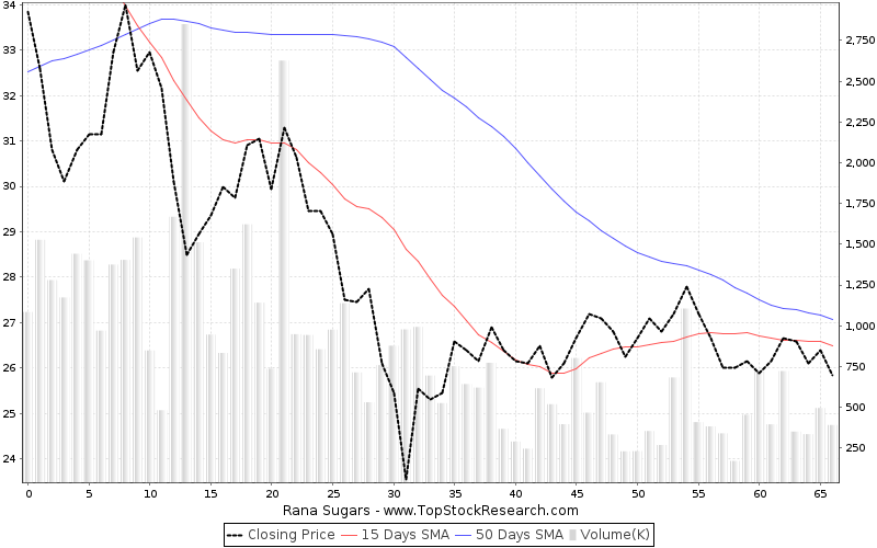 ThreeMonths Chart for Rana Sugars