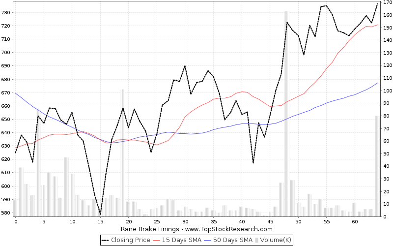 ThreeMonths Chart for Rane Brake Linings