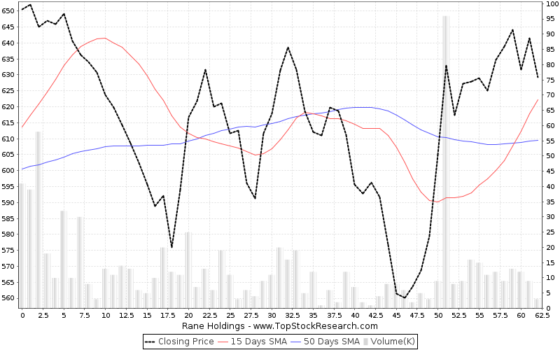 ThreeMonths Chart for Rane Holdings