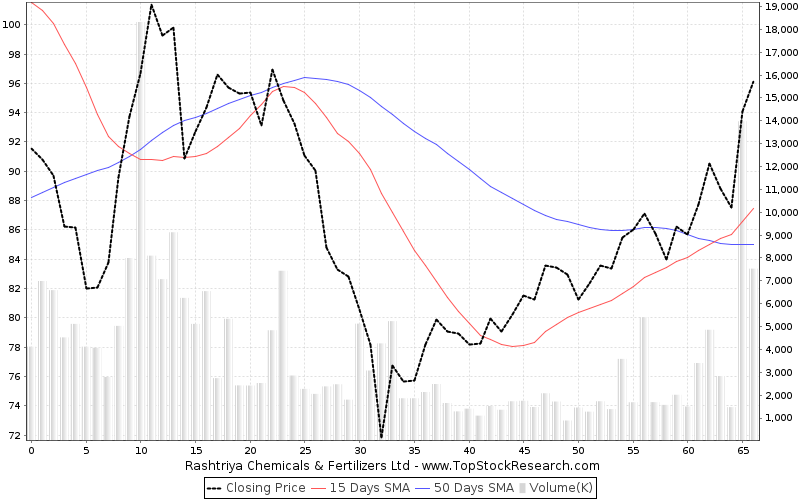ThreeMonths Chart for Rashtriya Chemicals Fertilizers Ltd