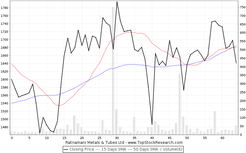 ThreeMonths Chart for Ratnamani Metals Tubes Ltd
