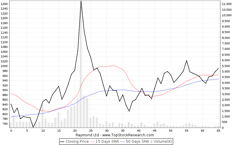 ThreeMonths Chart for Raymond Ltd