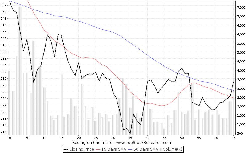 ThreeMonths Chart for Redington (India) Ltd