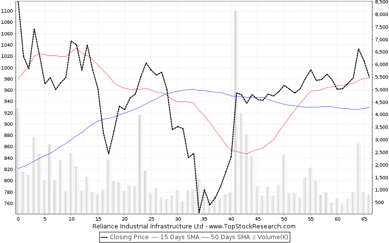 ThreeMonths Chart for Reliance Industrial Infrastructure Ltd
