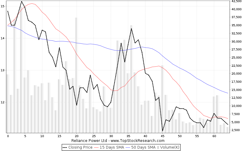 ThreeMonths Chart for Reliance Power Ltd
